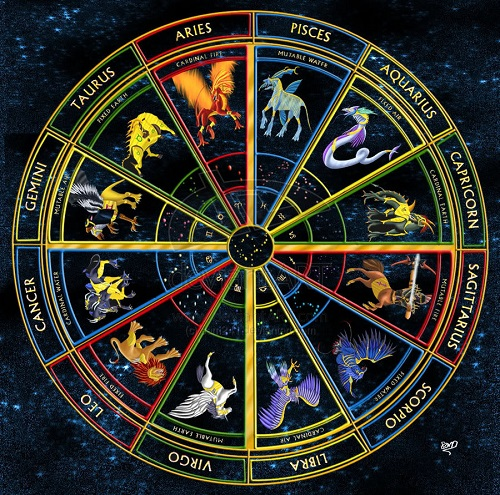 Archetypal Astrology and the Kosmic Holomovement