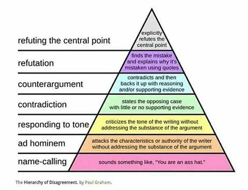 The Hierarchy of Disagreement, Paul Graham