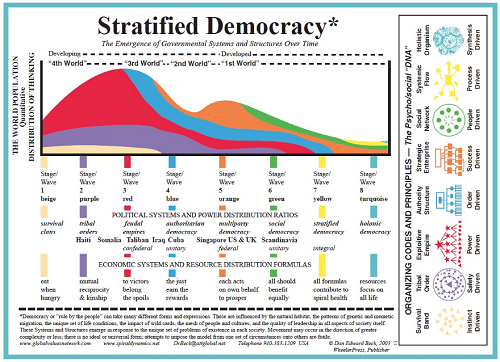 Figure 2: Stratified Democracy by Dr Don Beck