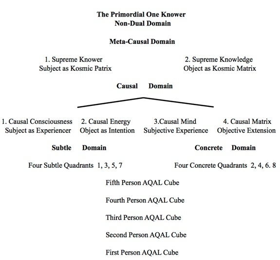Figure 8. A Proposed Flow Chart of Kosmic Unfolding