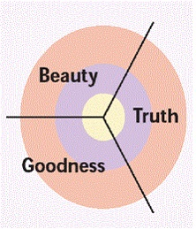 Beauty, Truth, Goodness
