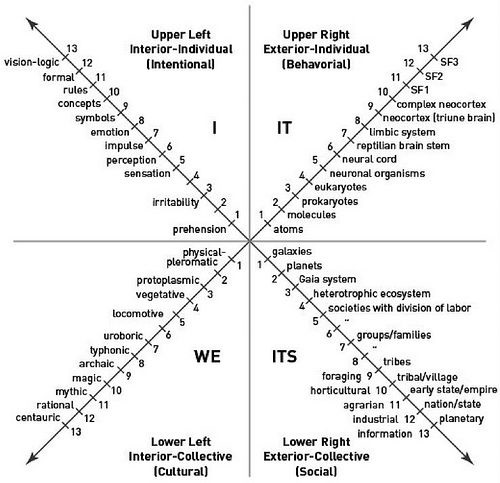 Ken Wilber's Four Quadrant Model