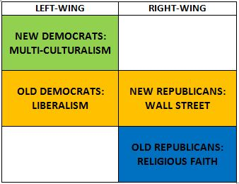 Political landscape in the US