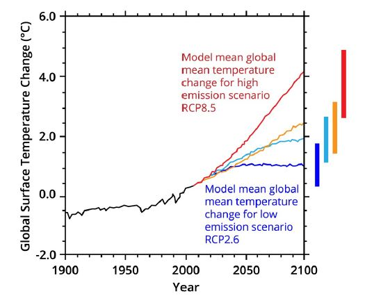 Climageddon: four different trajectories for greenhouse gas concentrations.