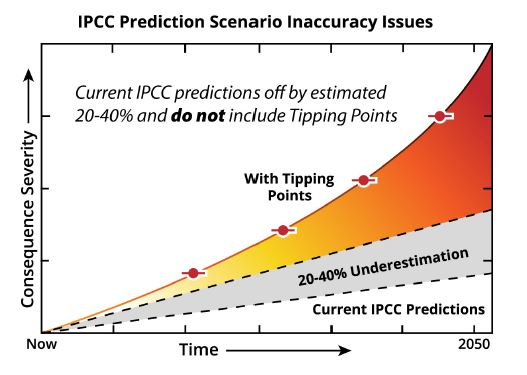 Climageddon: IPCC Prediction Scenario Inaccuracy Issues